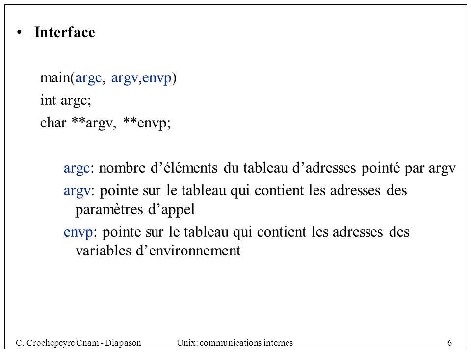 C.Crochepeyre Cnam - DiapasonUnix: communications internes67 7.