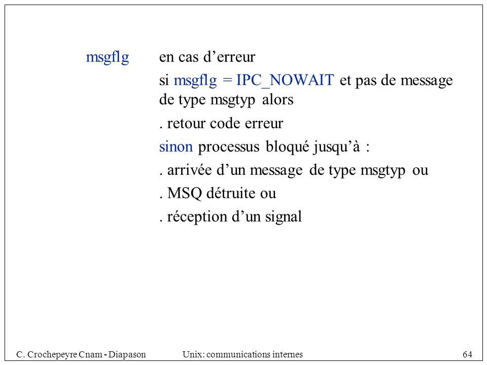 C. Crochepeyre Cnam - DiapasonUnix: communications internes64 msgflgen cas derreur si msgflg = IPC_NOWAIT et pas de message de type msgtyp alors. reto