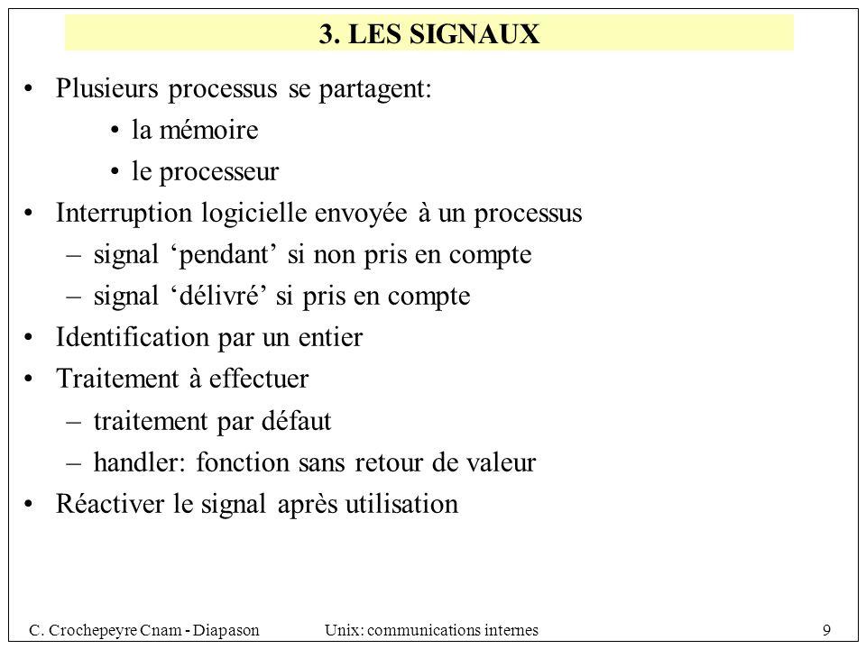C.Crochepeyre Cnam - DiapasonUnix: communications internes60 msgflgen cas derreur si = IPC_NOWAIT.