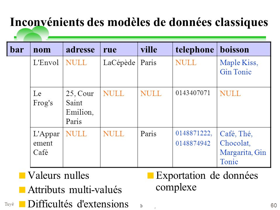 lundi 9 juin 2014 Tuyêt Trâm DANG NGOC - Université de Versailles 60 Inconvénients des modèles de données classiques barnomadresseruevilletelephoneboi