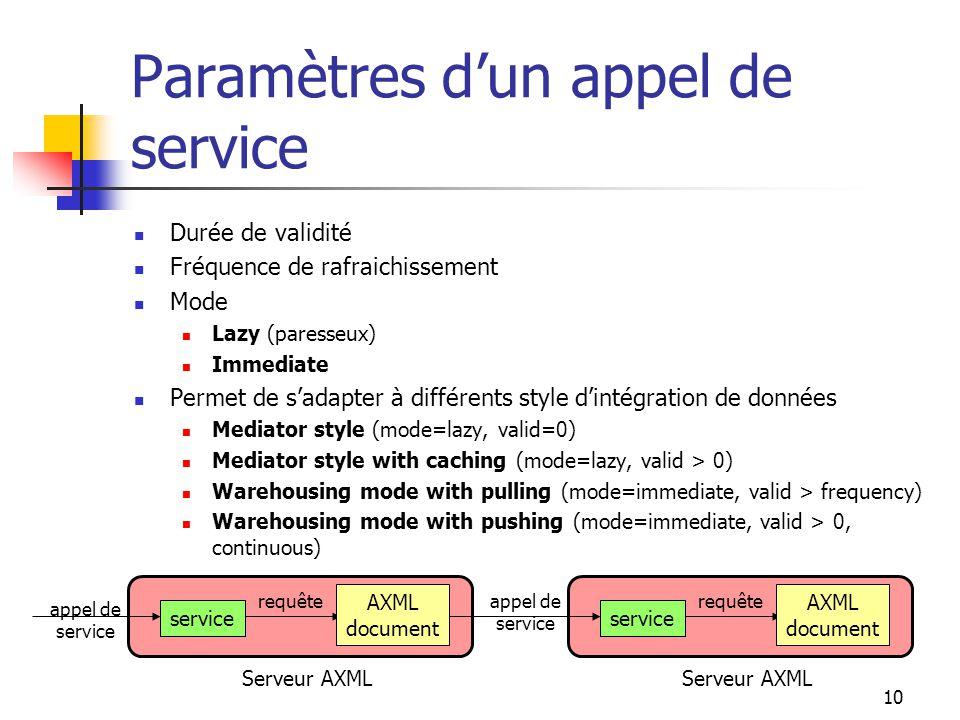 10 Paramètres dun appel de service Durée de validité Fréquence de rafraichissement Mode Lazy (paresseux) Immediate Permet de sadapter à différents sty