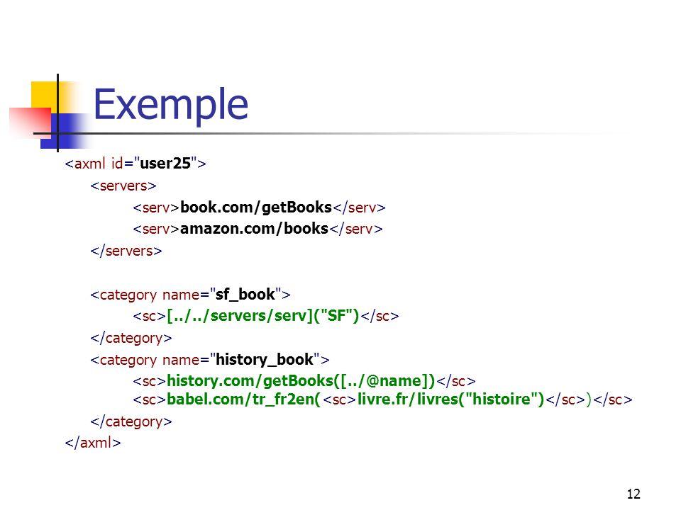 12 Exemple book.com/getBooks amazon.com/books [../../servers/serv](