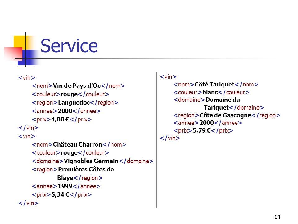14 Service Vin de Pays d Oc rouge Languedoc 2000 4,88 Château Charron rouge Vignobles Germain Premières Côtes de Blaye 1999 5,34 Côté Tariquet blanc Domaine du Tariquet Côte de Gascogne 2000 5,79