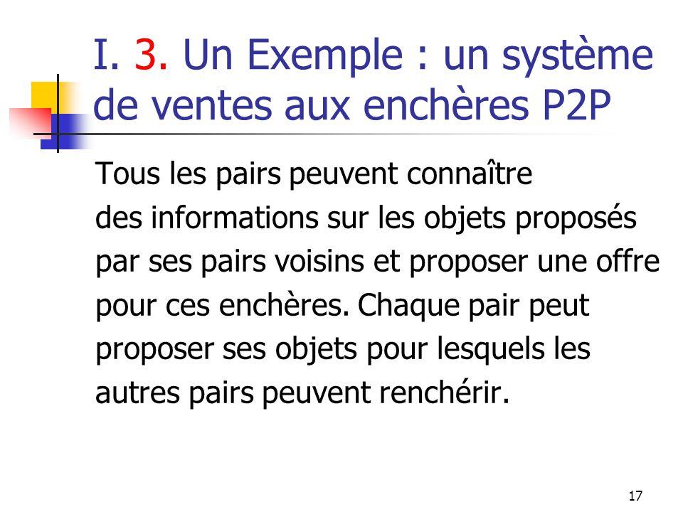 17 I. 3. Un Exemple : un système de ventes aux enchères P2P Tous les pairs peuvent connaître des informations sur les objets proposés par ses pairs vo