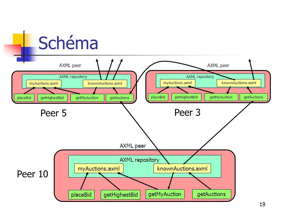 19 Schéma getMyAuctiongetHighestBid AXML repository myAuctions.axmlknownAuctions.axml placeBidgetAuctions AXML peer getMyAuction getHighestBid AXML repository myAuctions.axmlknownAuctions.axml placeBid getAuctions AXML peer Peer 5 Peer 10 getMyAuctiongetHighestBid AXML repository myAuctions.axmlknownAuctions.axml placeBidgetAuctions AXML peer Peer 3