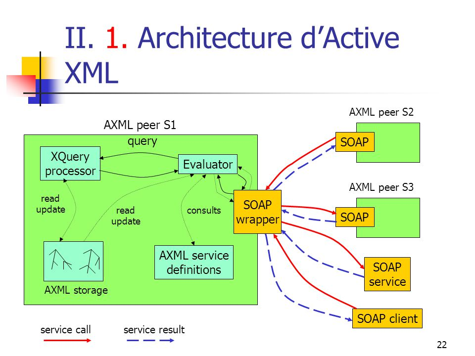 22 II. 1. Architecture dActive XML XQuery processor Evaluator query AXML service definitions read update read update consults SOAP wrapper SOAP AXML p