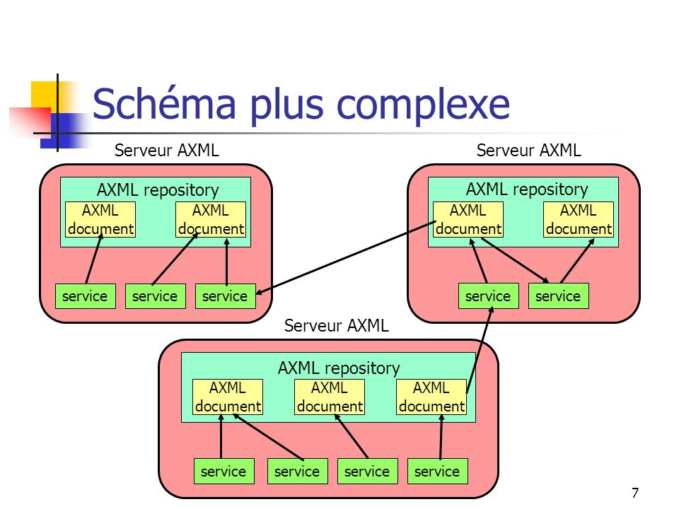 7 Schéma plus complexe Serveur AXML service AXML repository AXML document AXML document Serveur AXML service AXML repository AXML document AXML document AXML document service Serveur AXML service AXML repository AXML document AXML document