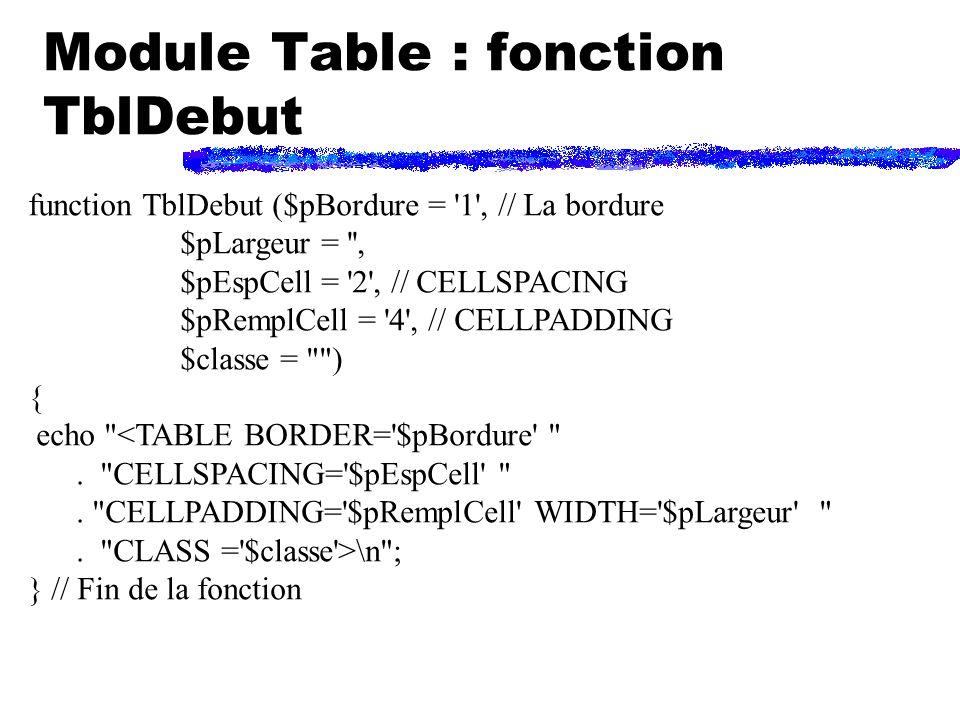 Module Table : fonction TblDebut function TblDebut ($pBordure = 1 , // La bordure $pLargeur = , $pEspCell = 2 , // CELLSPACING $pRemplCell = 4 , // CELLPADDING $classe = ) { echo <TABLE BORDER= $pBordure .