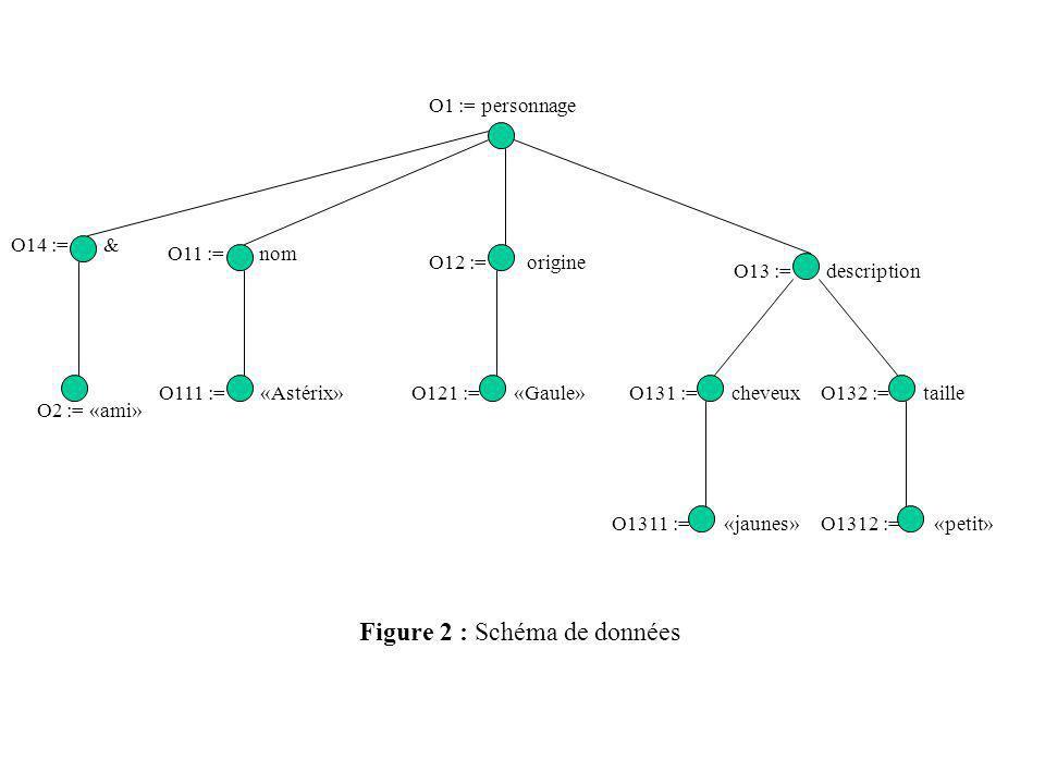 O1 := personnage O11 := nom O12 := origine O13 := description O111 := «Astérix»O121 := «Gaule»O131 := cheveuxO132 := taille O1311 := «jaunes»O1312 :=