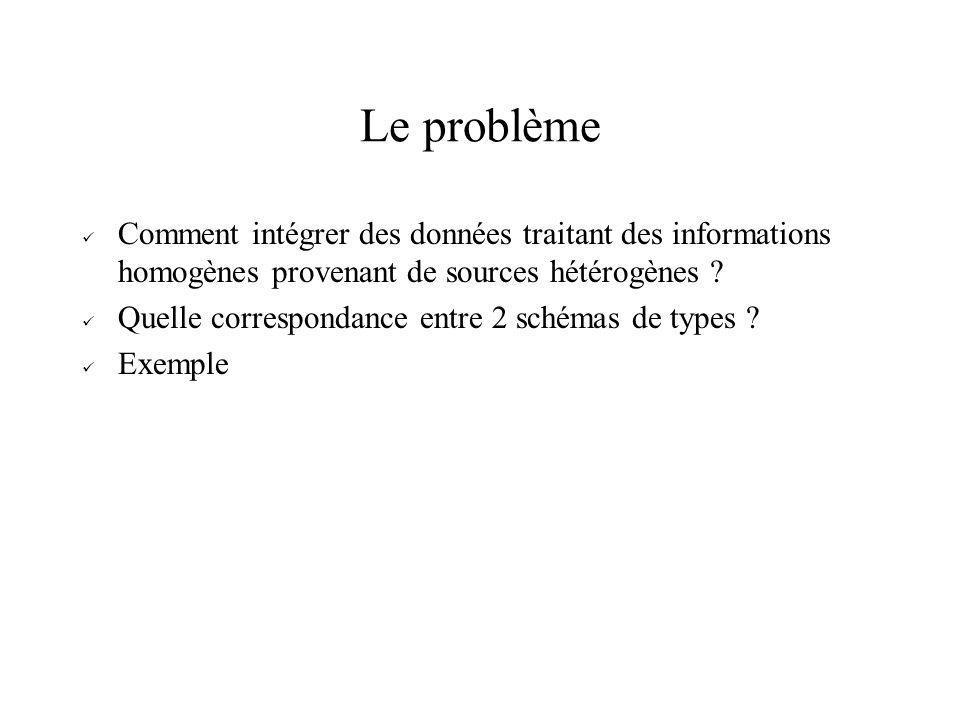 Le problème Comment intégrer des données traitant des informations homogènes provenant de sources hétérogènes ? Quelle correspondance entre 2 schémas
