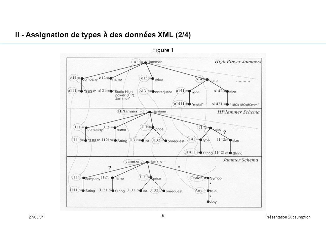 Présentation Subsumption27/03/01 5 II - Assignation de types à des données XML (2/4) Figure 1