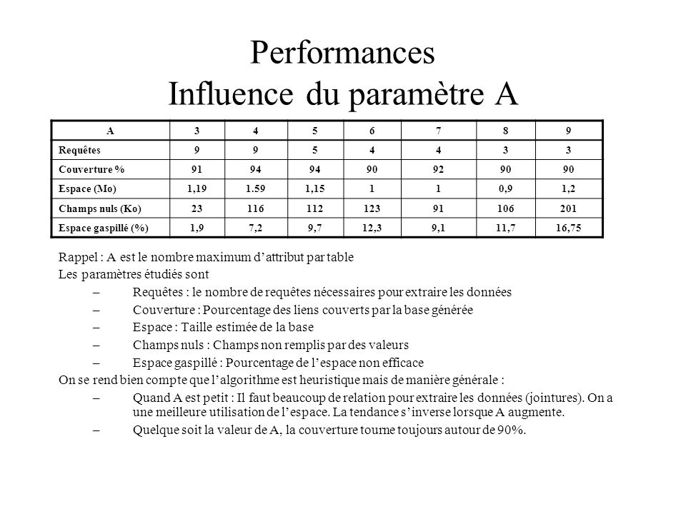 Performances Influence du paramètre A Rappel : A est le nombre maximum dattribut par table Les paramètres étudiés sont –Requêtes : le nombre de requêtes nécessaires pour extraire les données –Couverture : Pourcentage des liens couverts par la base générée –Espace : Taille estimée de la base –Champs nuls : Champs non remplis par des valeurs –Espace gaspillé : Pourcentage de lespace non efficace On se rend bien compte que lalgorithme est heuristique mais de manière générale : –Quand A est petit : Il faut beaucoup de relation pour extraire les données (jointures).
