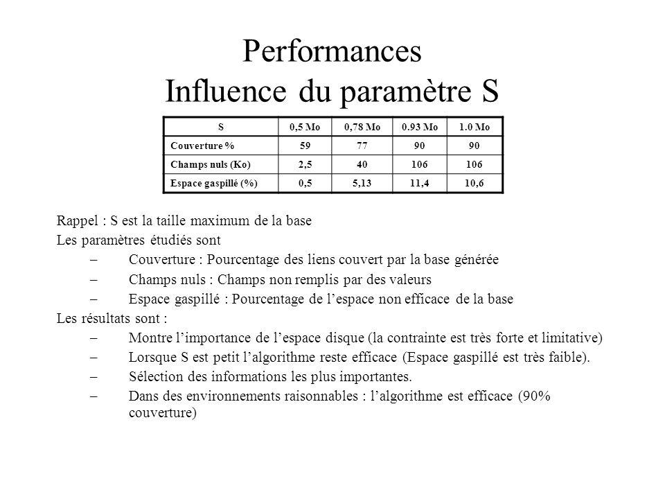 Performances Influence du paramètre S Rappel : S est la taille maximum de la base Les paramètres étudiés sont –Couverture : Pourcentage des liens couvert par la base générée –Champs nuls : Champs non remplis par des valeurs –Espace gaspillé : Pourcentage de lespace non efficace de la base Les résultats sont : –Montre limportance de lespace disque (la contrainte est très forte et limitative) –Lorsque S est petit lalgorithme reste efficace (Espace gaspillé est très faible).