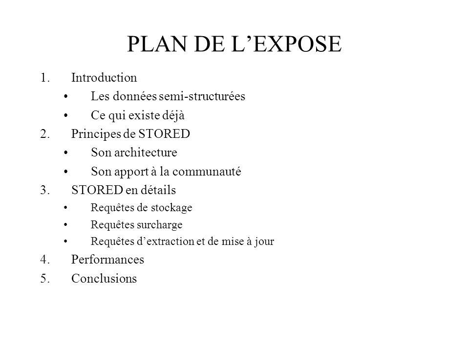 PLAN DE LEXPOSE 1.Introduction Les données semi-structurées Ce qui existe déjà 2.Principes de STORED Son architecture Son apport à la communauté 3.STO