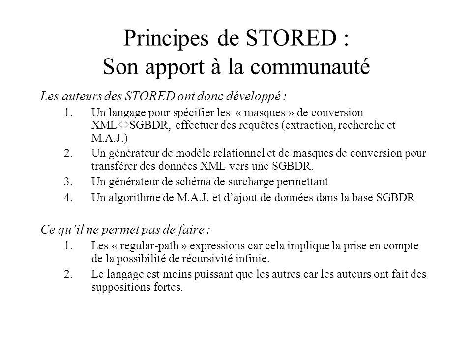 Principes de STORED : Son apport à la communauté Les auteurs des STORED ont donc développé : 1.Un langage pour spécifier les « masques » de conversion XML SGBDR, effectuer des requêtes (extraction, recherche et M.A.J.) 2.Un générateur de modèle relationnel et de masques de conversion pour transférer des données XML vers une SGBDR.