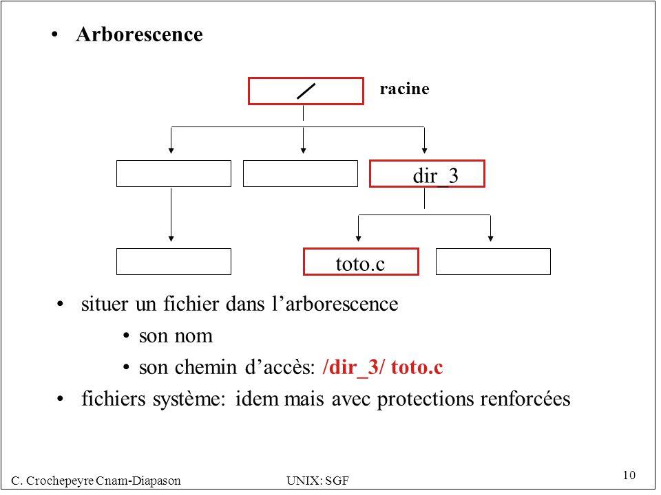 C. Crochepeyre Cnam-DiapasonUNIX: SGF 10 Arborescence situer un fichier dans larborescence son nom son chemin daccès: /dir_3/ toto.c fichiers système: