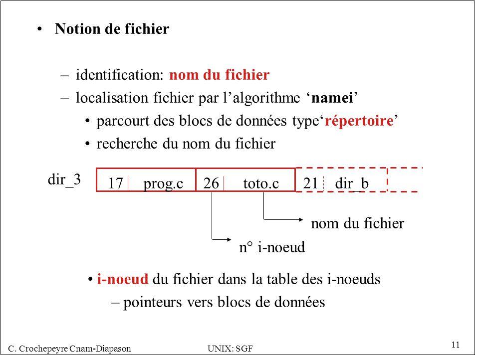 C. Crochepeyre Cnam-DiapasonUNIX: SGF 11 Notion de fichier –identification: nom du fichier –localisation fichier par lalgorithme namei parcourt des bl