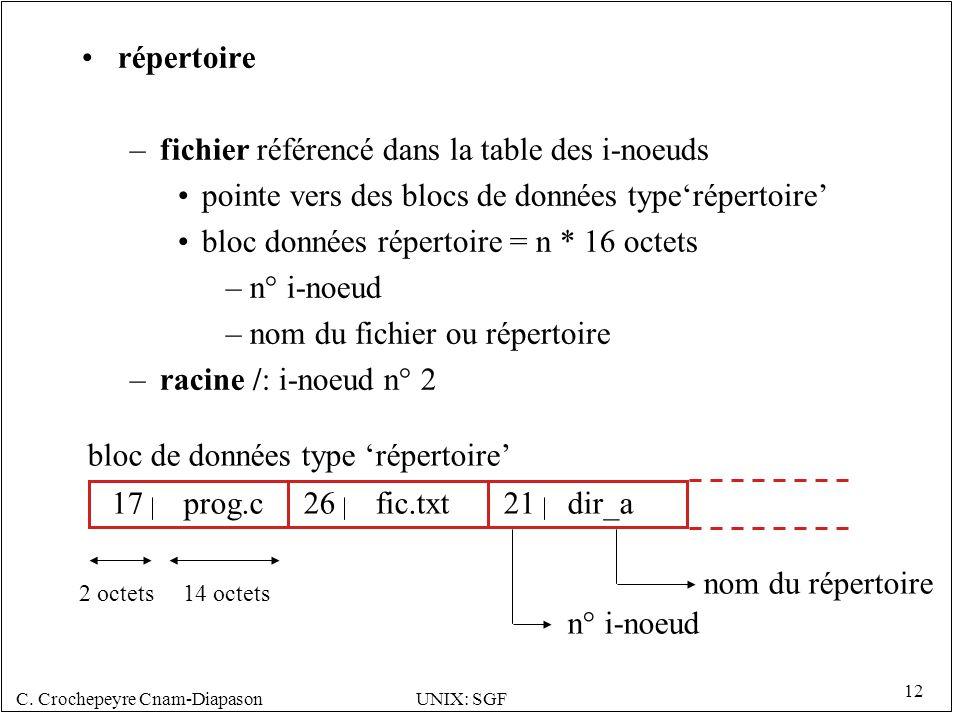 C. Crochepeyre Cnam-DiapasonUNIX: SGF 12 répertoire –fichier référencé dans la table des i-noeuds pointe vers des blocs de données typerépertoire bloc