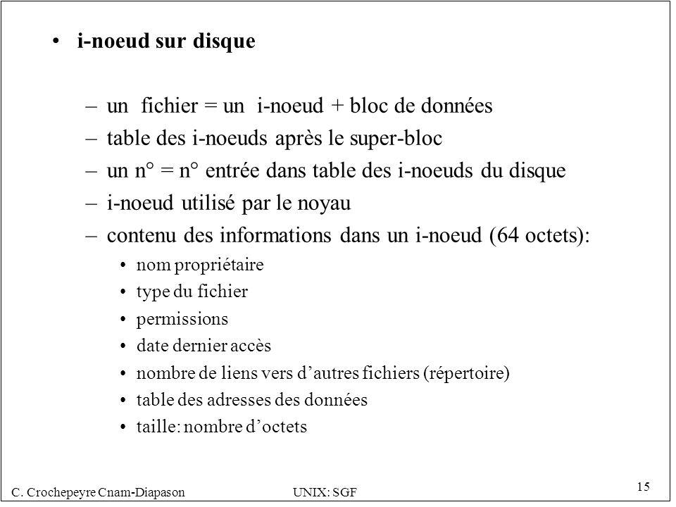 C. Crochepeyre Cnam-DiapasonUNIX: SGF 15 i-noeud sur disque –un fichier = un i-noeud + bloc de données –table des i-noeuds après le super-bloc –un n°