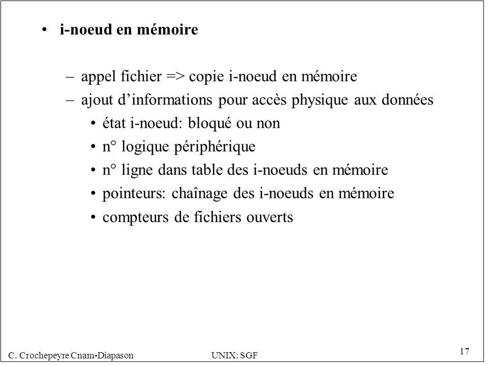 C. Crochepeyre Cnam-DiapasonUNIX: SGF 17 i-noeud en mémoire –appel fichier => copie i-noeud en mémoire –ajout dinformations pour accès physique aux do