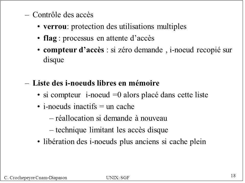 C. Crochepeyre Cnam-DiapasonUNIX: SGF 18 –Contrôle des accès verrou: protection des utilisations multiples flag : processus en attente daccès compteur