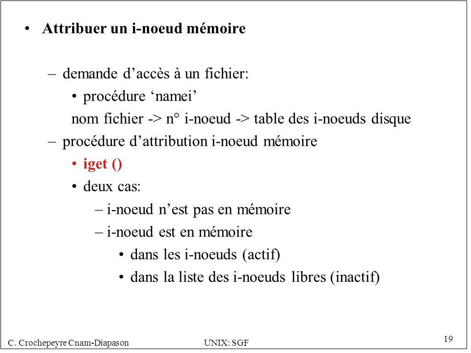 C. Crochepeyre Cnam-DiapasonUNIX: SGF 19 Attribuer un i-noeud mémoire –demande daccès à un fichier: procédure namei nom fichier -> n° i-noeud -> table