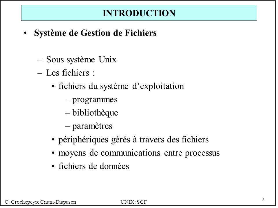 C. Crochepeyre Cnam-DiapasonUNIX: SGF 2 INTRODUCTION Système de Gestion de Fichiers –Sous système Unix –Les fichiers : fichiers du système dexploitati