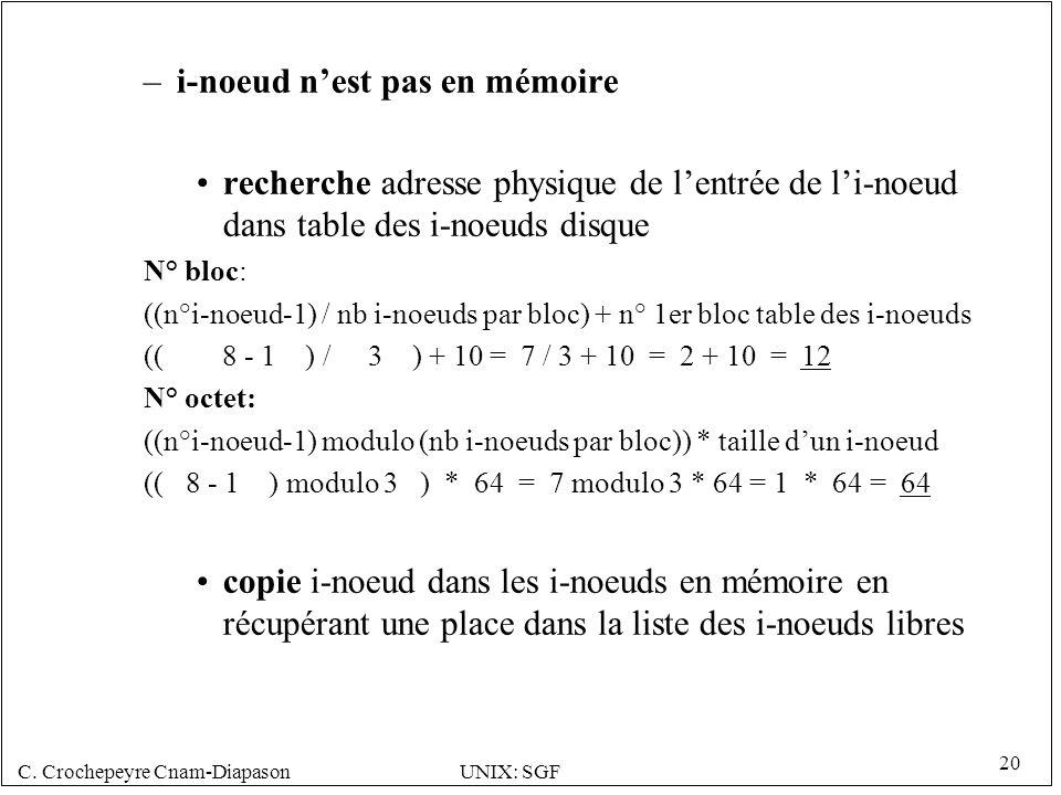 C. Crochepeyre Cnam-DiapasonUNIX: SGF 20 –i-noeud nest pas en mémoire recherche adresse physique de lentrée de li-noeud dans table des i-noeuds disque
