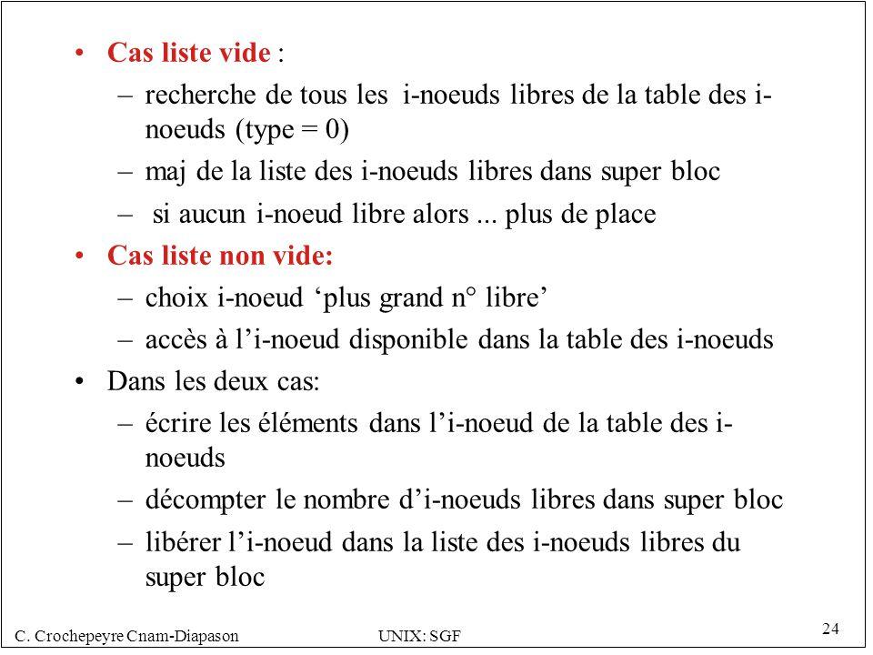 C. Crochepeyre Cnam-DiapasonUNIX: SGF 24 Cas liste vide : –recherche de tous les i-noeuds libres de la table des i- noeuds (type = 0) –maj de la liste