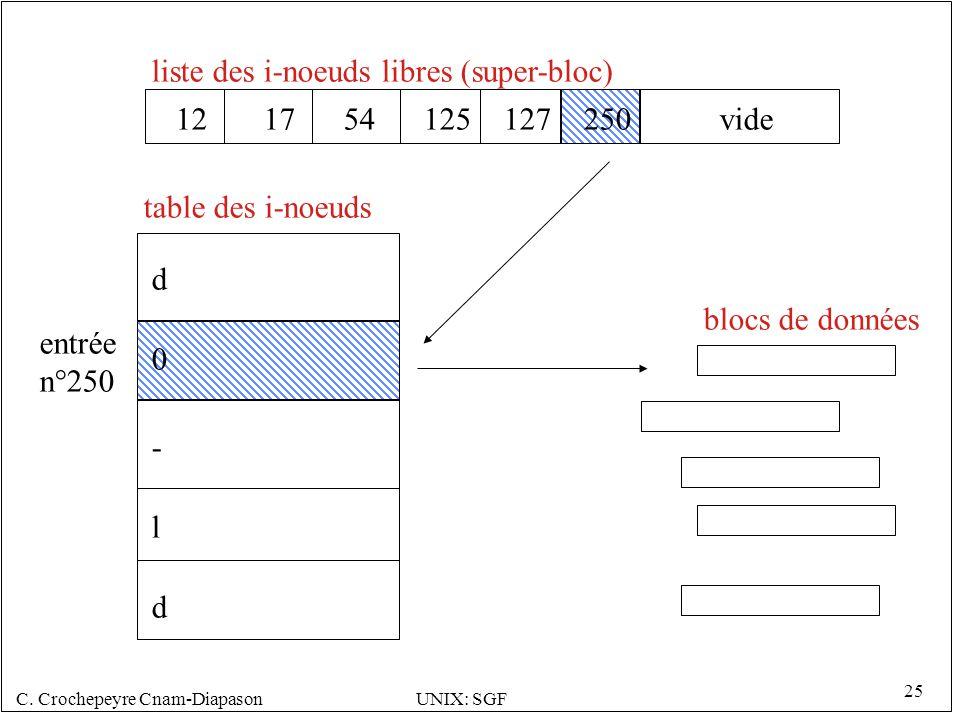 C. Crochepeyre Cnam-DiapasonUNIX: SGF 25 121754125127250 liste des i-noeuds libres (super-bloc) table des i-noeuds blocs de données entrée n°250 0 d -