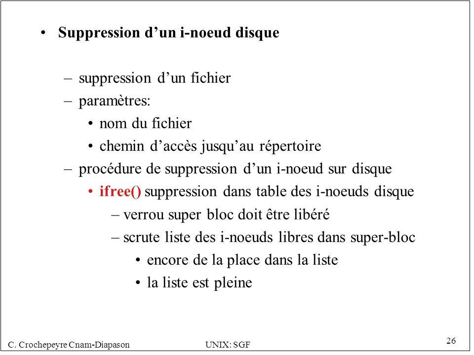 C. Crochepeyre Cnam-DiapasonUNIX: SGF 26 Suppression dun i-noeud disque –suppression dun fichier –paramètres: nom du fichier chemin daccès jusquau rép
