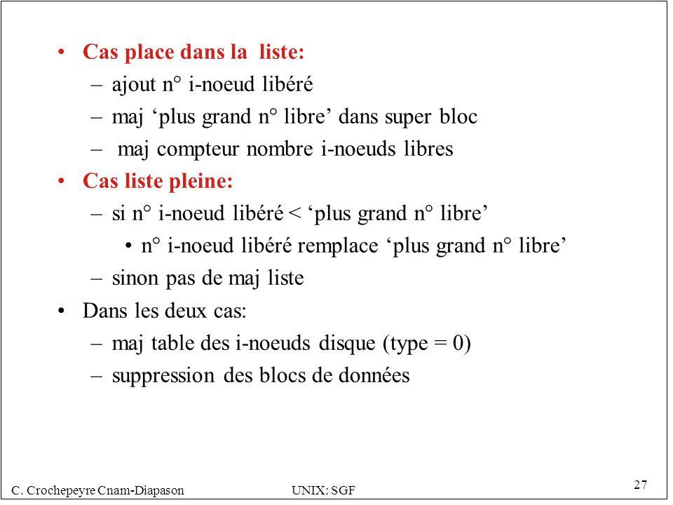 C. Crochepeyre Cnam-DiapasonUNIX: SGF 27 Cas place dans la liste: –ajout n° i-noeud libéré –maj plus grand n° libre dans super bloc – maj compteur nom