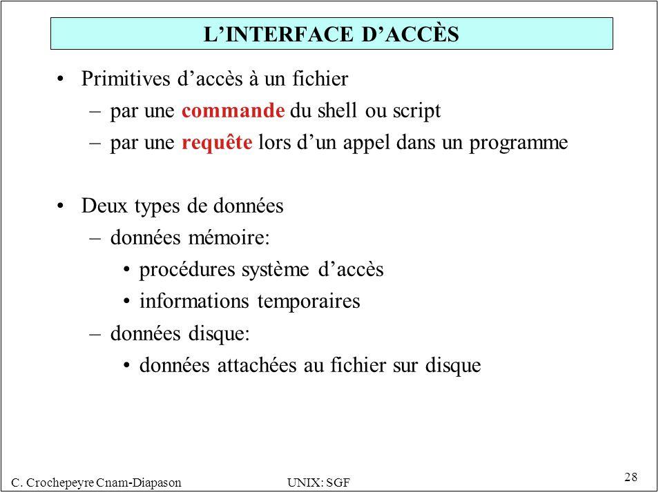 C. Crochepeyre Cnam-DiapasonUNIX: SGF 28 LINTERFACE DACCÈS Primitives daccès à un fichier –par une commande du shell ou script –par une requête lors d