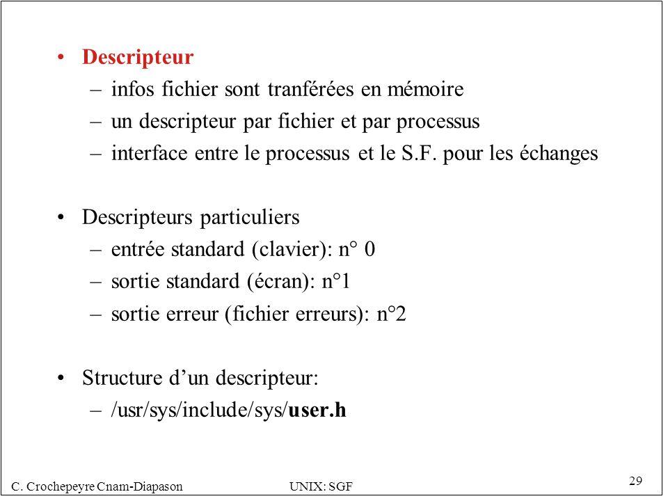 C. Crochepeyre Cnam-DiapasonUNIX: SGF 29 Descripteur –infos fichier sont tranférées en mémoire –un descripteur par fichier et par processus –interface