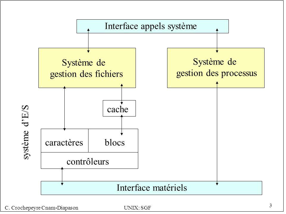 C. Crochepeyre Cnam-DiapasonUNIX: SGF 3 Interface appels système Système de gestion des processus Système de gestion des fichiers cache caractèresbloc