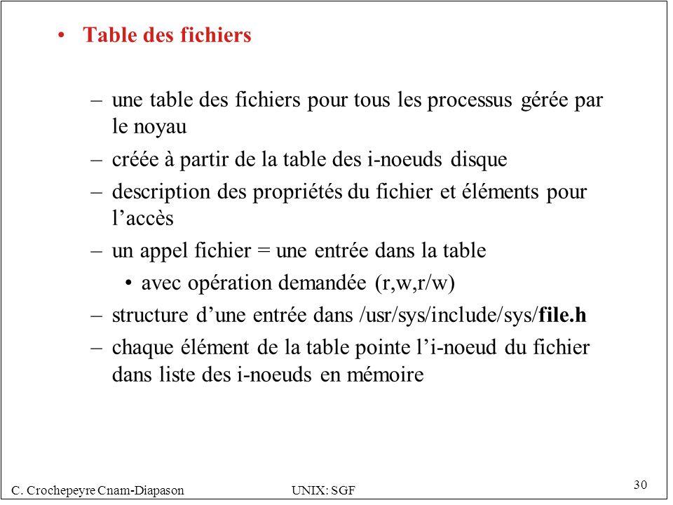 C. Crochepeyre Cnam-DiapasonUNIX: SGF 30 Table des fichiers –une table des fichiers pour tous les processus gérée par le noyau –créée à partir de la t