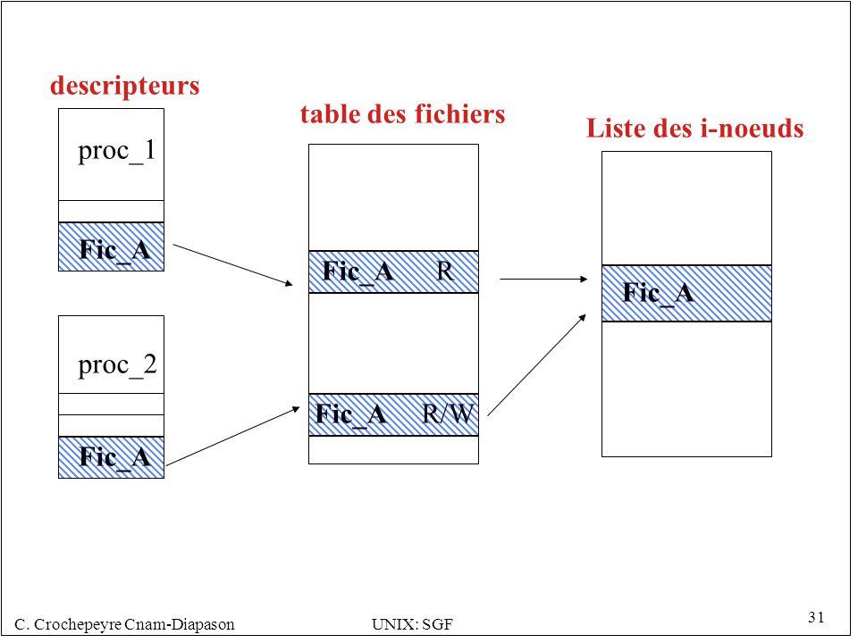 C. Crochepeyre Cnam-DiapasonUNIX: SGF 31 proc_1 proc_2 Fic_A R R/W Fic_A descripteurs table des fichiers Liste des i-noeuds