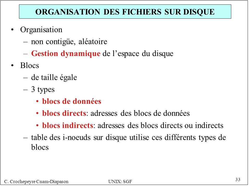 C. Crochepeyre Cnam-DiapasonUNIX: SGF 33 ORGANISATION DES FICHIERS SUR DISQUE Organisation –non contigüe, aléatoire –Gestion dynamique de lespace du d