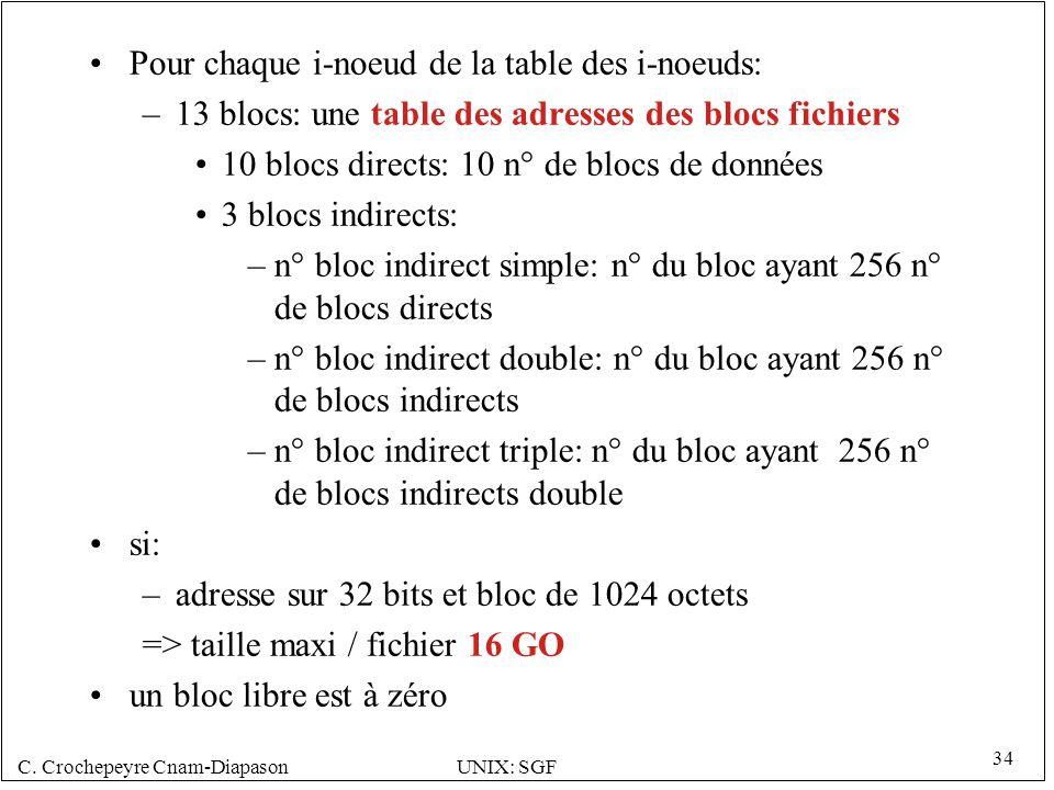 C. Crochepeyre Cnam-DiapasonUNIX: SGF 34 Pour chaque i-noeud de la table des i-noeuds: –13 blocs: une table des adresses des blocs fichiers 10 blocs d