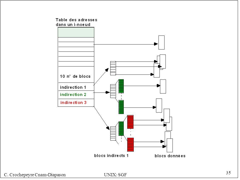C. Crochepeyre Cnam-DiapasonUNIX: SGF 35