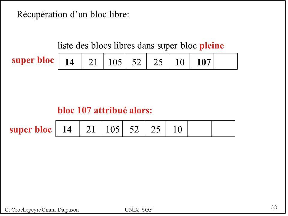 C. Crochepeyre Cnam-DiapasonUNIX: SGF 38 1421105522510107 liste des blocs libres dans super bloc pleine bloc 107 attribué alors: super bloc 1421105522