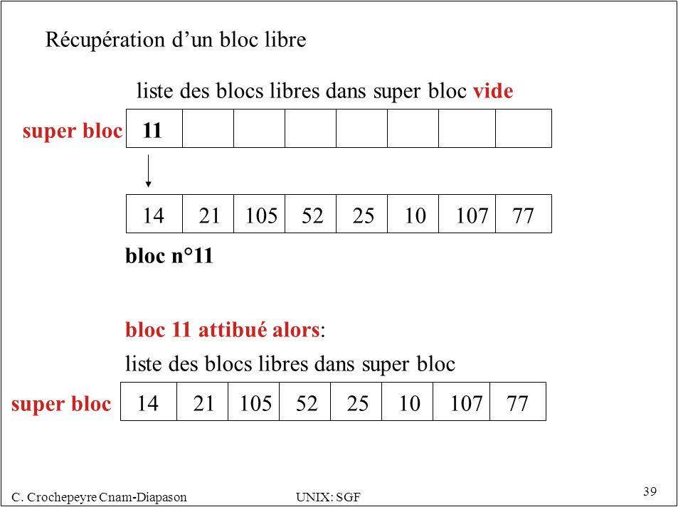 C. Crochepeyre Cnam-DiapasonUNIX: SGF 39 liste des blocs libres dans super bloc vide 1421105522510107 11 bloc n°11 77 super bloc bloc 11 attibué alors