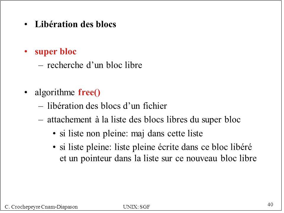 C. Crochepeyre Cnam-DiapasonUNIX: SGF 40 Libération des blocs super bloc –recherche dun bloc libre algorithme free() –libération des blocs dun fichier