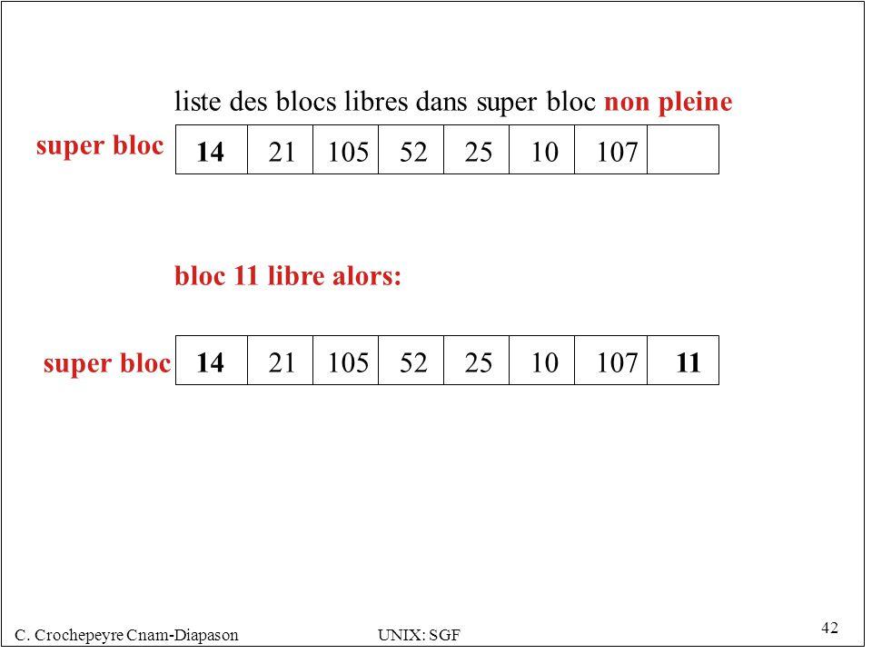 C. Crochepeyre Cnam-DiapasonUNIX: SGF 42 1421105522510107 liste des blocs libres dans super bloc non pleine bloc 11 libre alors: super bloc 1421105522