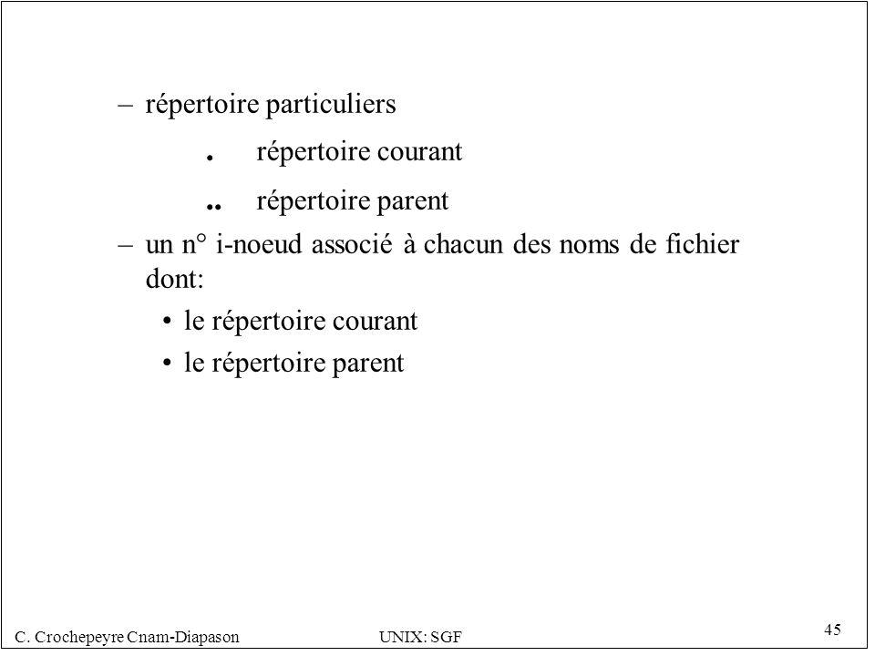 C.Crochepeyre Cnam-DiapasonUNIX: SGF 45 –répertoire particuliers.