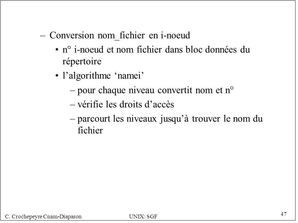 C. Crochepeyre Cnam-DiapasonUNIX: SGF 47 –Conversion nom_fichier en i-noeud n° i-noeud et nom fichier dans bloc données du répertoire lalgorithme name