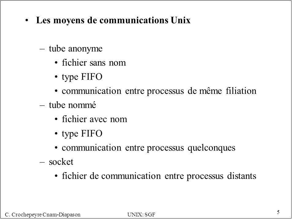 C. Crochepeyre Cnam-DiapasonUNIX: SGF 5 Les moyens de communications Unix –tube anonyme fichier sans nom type FIFO communication entre processus de mê