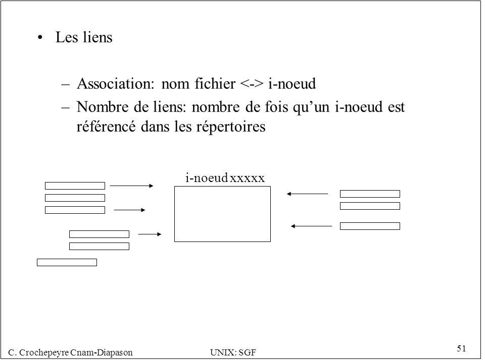 C. Crochepeyre Cnam-DiapasonUNIX: SGF 51 Les liens –Association: nom fichier i-noeud –Nombre de liens: nombre de fois quun i-noeud est référencé dans