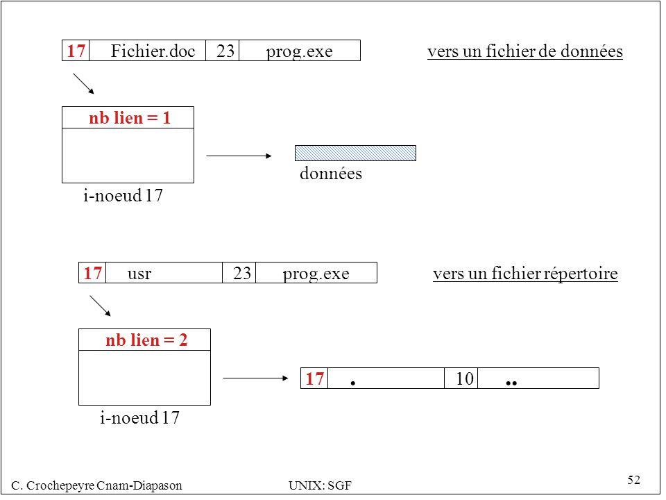 C. Crochepeyre Cnam-DiapasonUNIX: SGF 52 Fichier.doc17 i-noeud 17 données nb lien = 1 23prog.exe usr17 i-noeud 17 nb lien = 2 23prog.exe. 1710.. vers