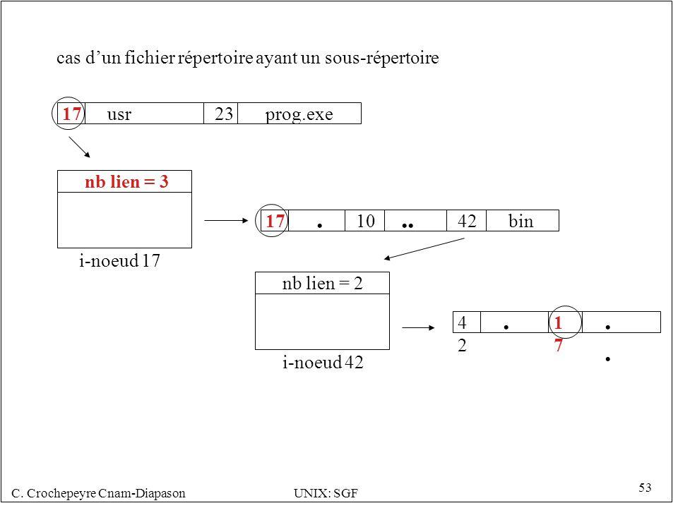 C.Crochepeyre Cnam-DiapasonUNIX: SGF 53 usr17 i-noeud 17 nb lien = 3 23prog.exe.